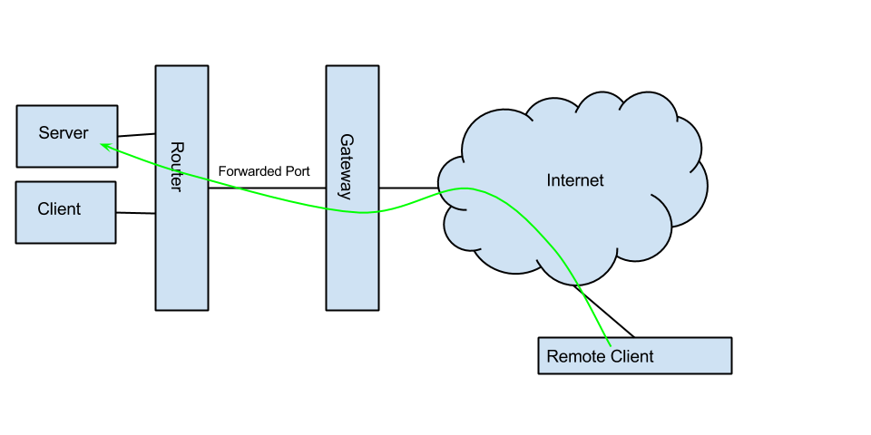 Configuring a Personal VPN — Blog :: Ivan Smirnov